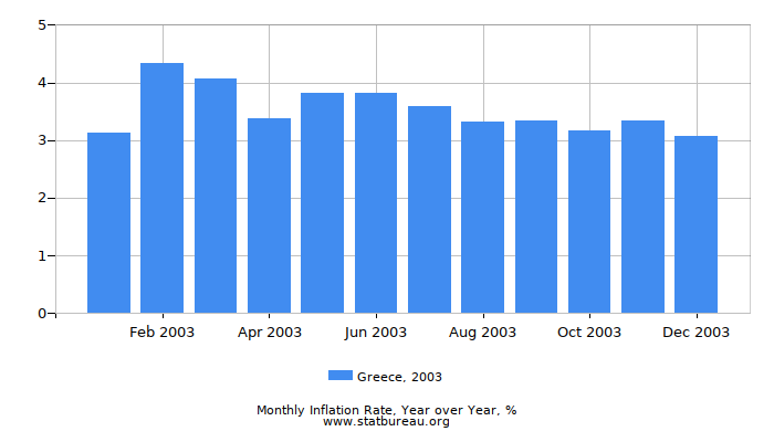 2003 Greece Inflation Rate: Year over Year