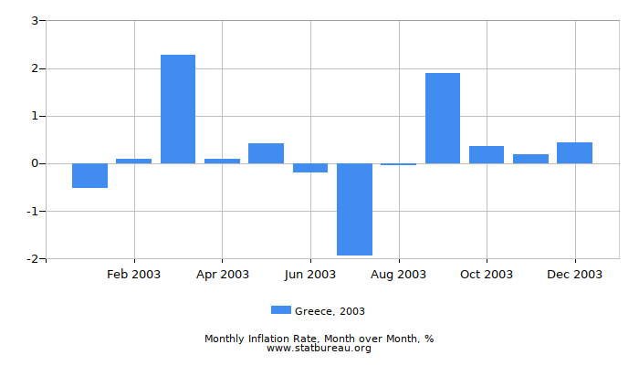 2003 Greece Inflation Rate: Month to Month