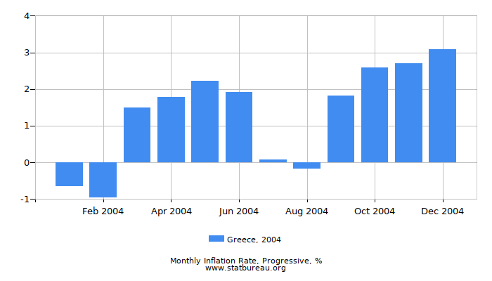 2004 Greece Progressive Inflation Rate