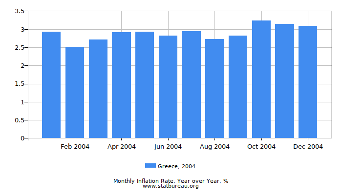 2004 Greece Inflation Rate: Year over Year