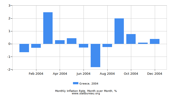 2004 Greece Inflation Rate: Month to Month