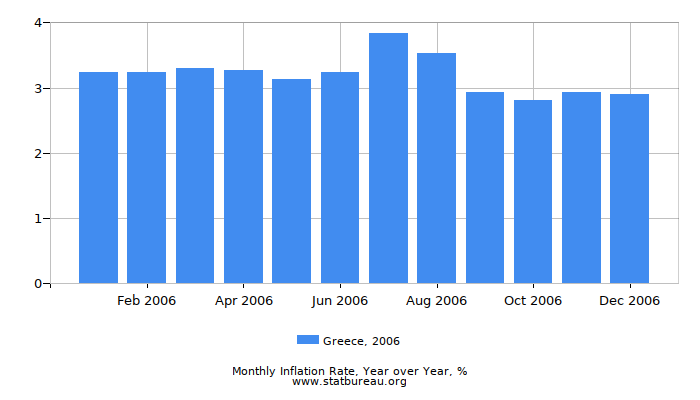 2006 Greece Inflation Rate: Year over Year