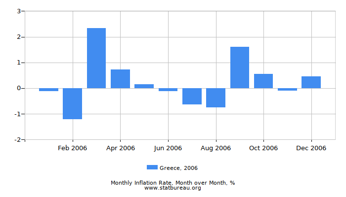 2006 Greece Inflation Rate: Month to Month
