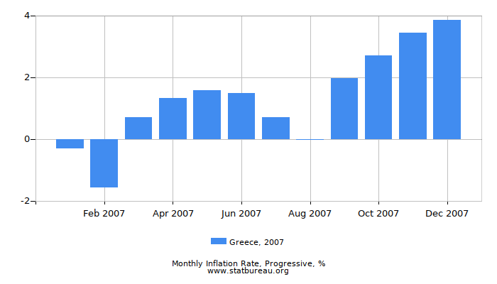 2007 Greece Progressive Inflation Rate