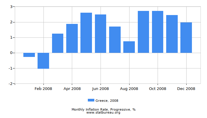 2008 Greece Progressive Inflation Rate