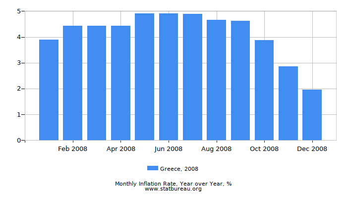 2008 Greece Inflation Rate: Year over Year