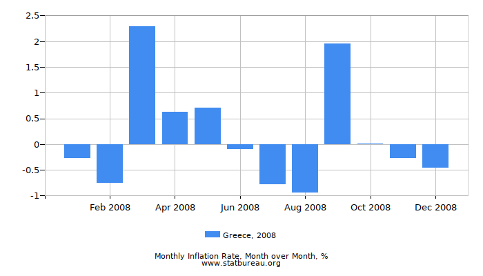 2008 Greece Inflation Rate: Month to Month