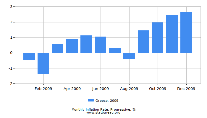 2009 Greece Progressive Inflation Rate