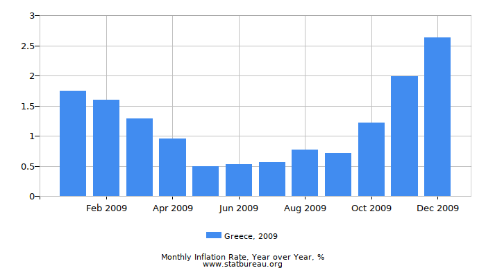 2009 Greece Inflation Rate: Year over Year