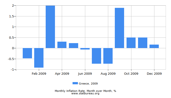 2009 Greece Inflation Rate: Month to Month
