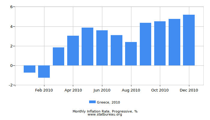 2010 Greece Progressive Inflation Rate
