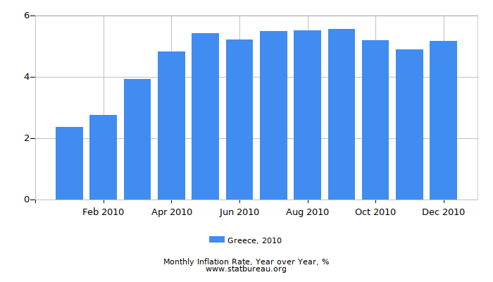 2010 Greece Inflation Rate: Year over Year
