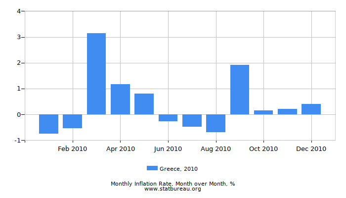2010 Greece Inflation Rate: Month to Month