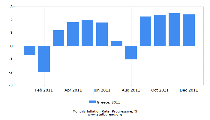 2011 Greece Progressive Inflation Rate