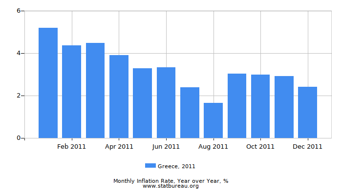 2011 Greece Inflation Rate: Year over Year