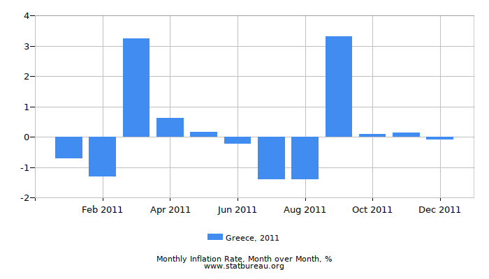 2011 Greece Inflation Rate: Month to Month