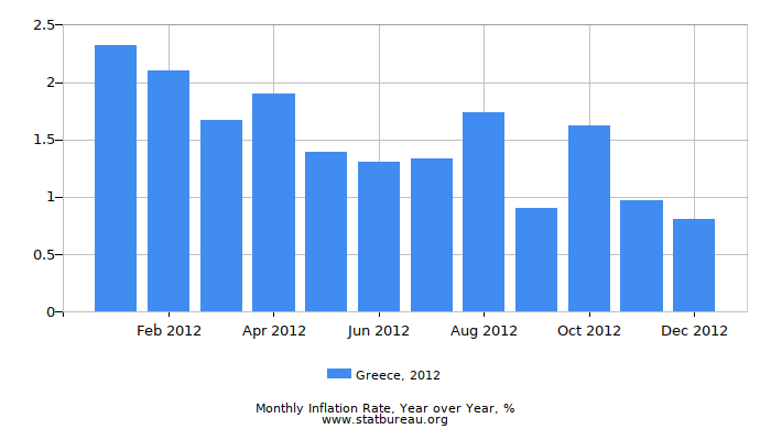 2012 Greece Inflation Rate: Year over Year