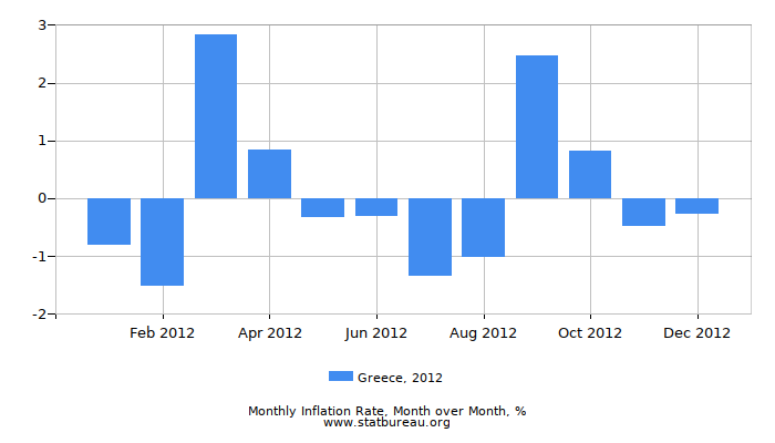 2012 Greece Inflation Rate: Month to Month