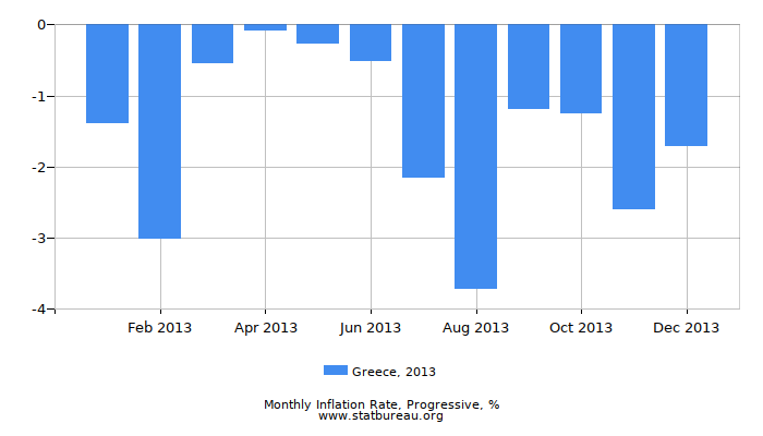 2013 Greece Progressive Inflation Rate