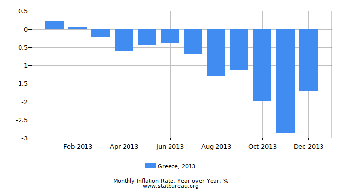 2013 Greece Inflation Rate: Year over Year