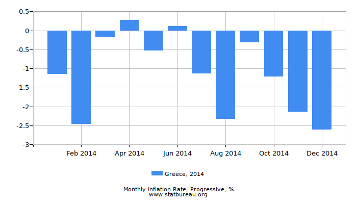 2014 Greece Progressive Inflation Rate