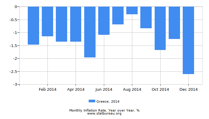 2014 Greece Inflation Rate: Year over Year
