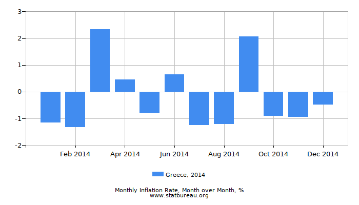 2014 Greece Inflation Rate: Month to Month