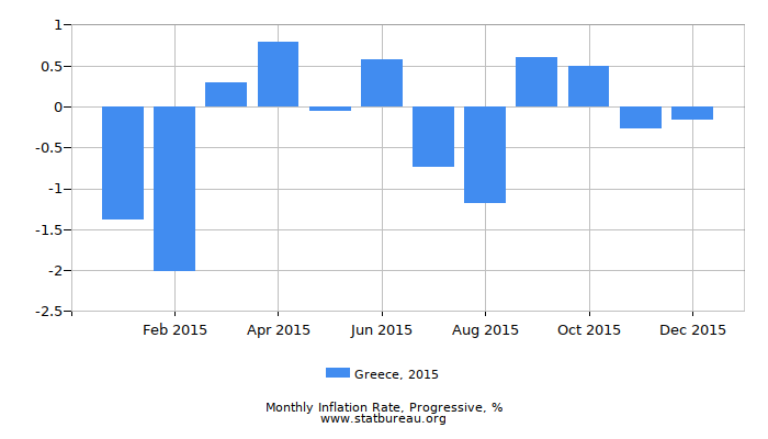 2015 Greece Progressive Inflation Rate
