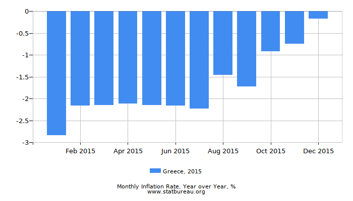 2015 Greece Inflation Rate: Year over Year