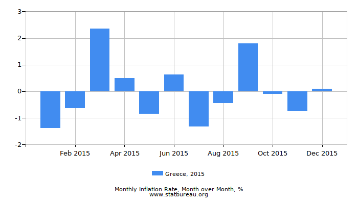 2015 Greece Inflation Rate: Month to Month