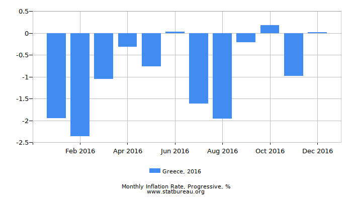 2016 Greece Progressive Inflation Rate