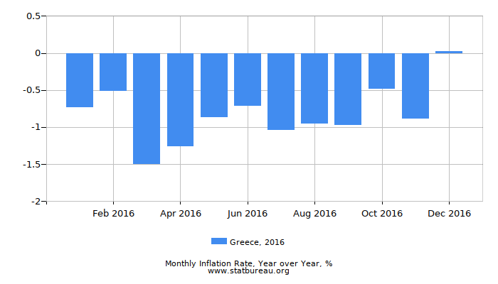 2016 Greece Inflation Rate: Year over Year