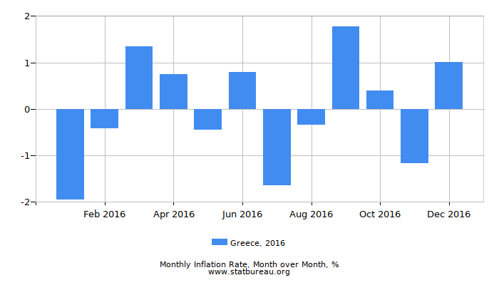 2016 Greece Inflation Rate: Month to Month
