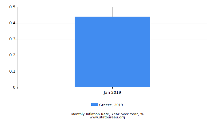 2019 Greece Inflation Rate: Year over Year