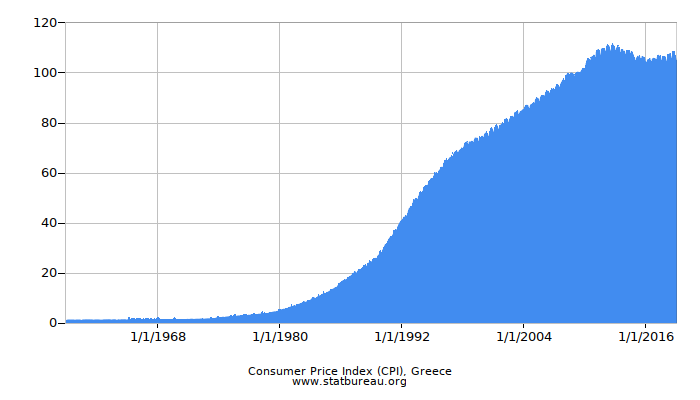 Consumer Price Index (CPI), Greece