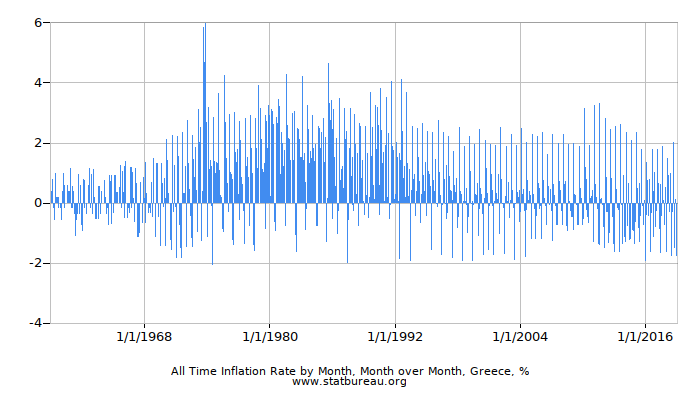 All Time Inflation Rate by Month, Month over Month, Greece