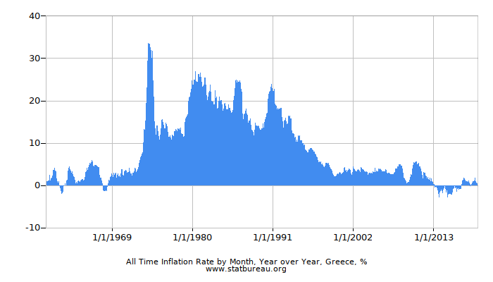 All Time Inflation Rate by Month, Year over Year, Greece