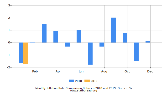 Monthly Inflation Rate Comparison Between 2016 and 2017, Greece