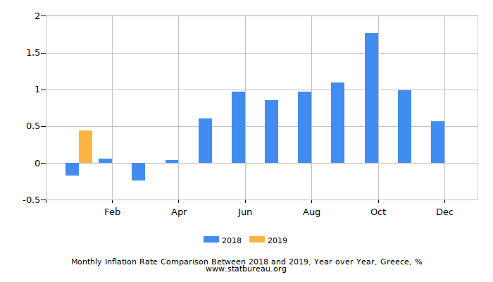 Monthly Inflation Rate Comparison Between 2018 and 2019, Year over Year, Greece