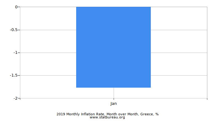 2017 Monthly Inflation Rate, Month over Month, Greece