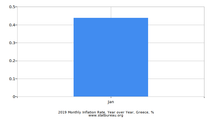 2019 Monthly Inflation Rate, Year over Year, Greece