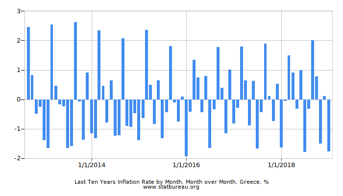 Last Ten Years Inflation Rate by Month, Month over Month, Greece