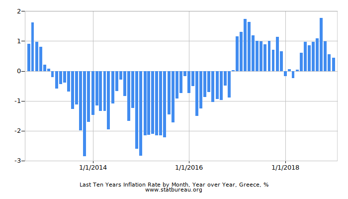 Last Ten Years Inflation Rate by Month, Year over Year, Greece