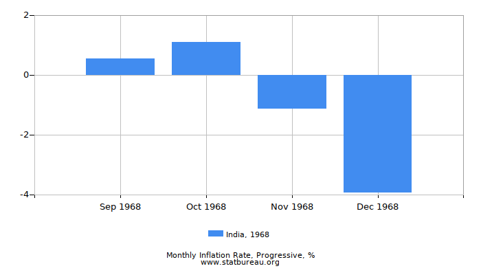 1968 India Progressive Inflation Rate