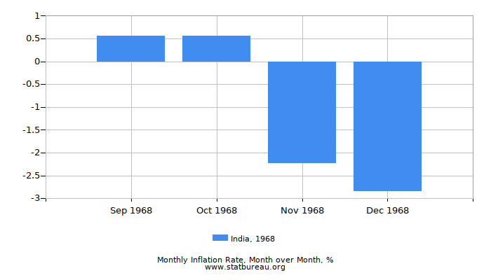 1968 India Inflation Rate: Month to Month
