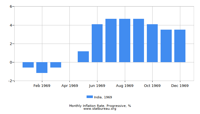 1969 India Progressive Inflation Rate