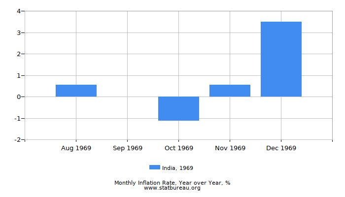 1969 India Inflation Rate: Year over Year