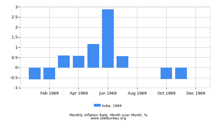 1969 India Inflation Rate: Month to Month