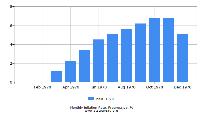 1970 India Progressive Inflation Rate