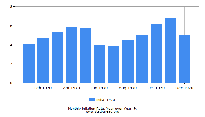 1970 India Inflation Rate: Year over Year